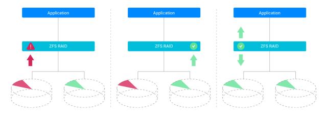 กราฟิกอธิบายการทำงานของ Self-healing ของไฟล์ระบบ ZFS