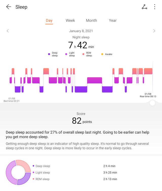 หน้าจอแอป Huawei Health แสดงข้อมูลการนอนหลับของวันที่ 8 มกราคม 2564 ได้ 82 คะแนน