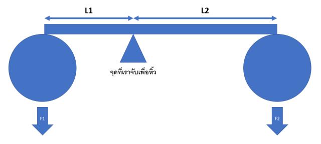 กราฟิกอธิบายการคำนวณโมเมนต์ที่เกิดจากการหิ้วสกู๊ตเตอร์ไฟฟ้า