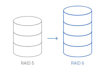 กราฟิกที่สื่อถึงการเปลี่ยนจาก RAID 5 ไปเป็น RAID 6