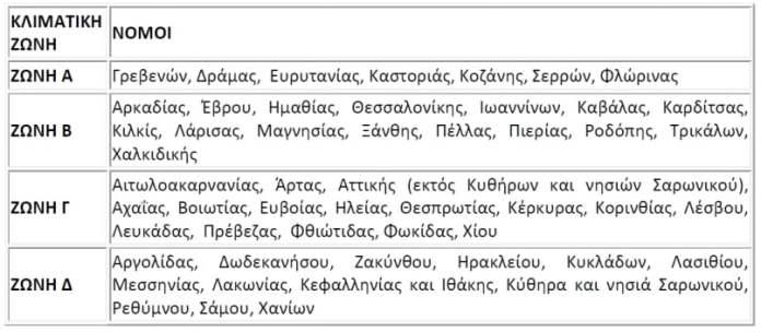 epidoma-thermansis-klimatikes-zones1 (2)