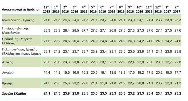 Χάλκινο μετάλλιο η Πελοπόννησος… στην ανεργία