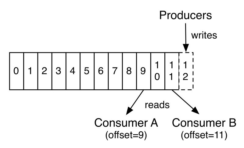 Schéma d'un topic avec position de l'émetteur et de deux consommateurs