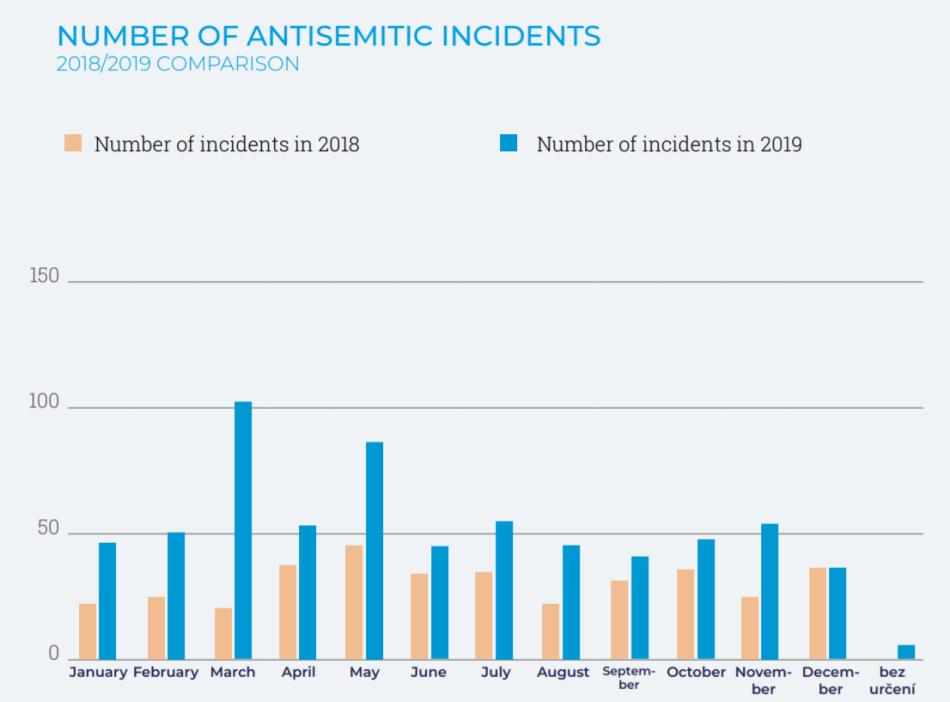 Number of anti-Semitic acts in the Czech Republic in 2018 and 2019