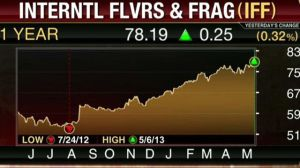 IFFs rising stock prices. Source: FoxBusinessnews.com