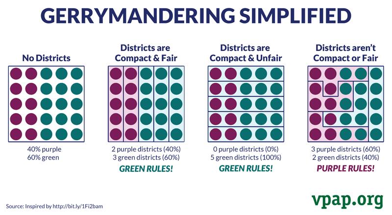 simplified gerrymandering example