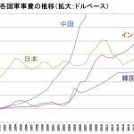 日本の防衛費、30年間変わらず、いよいよ韓国にも抜かれる日も近い