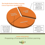 The 3 part FIT model of online pedagogy