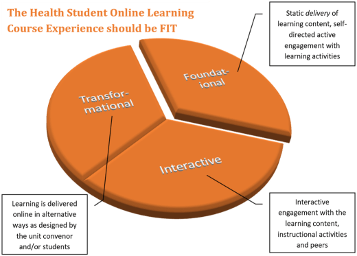 The FIT model of online learning