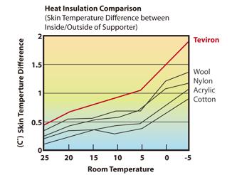 Excellent Heat Regulation - Fig 1