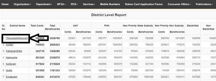 Kerala Ration Card List 2020 In Hindi