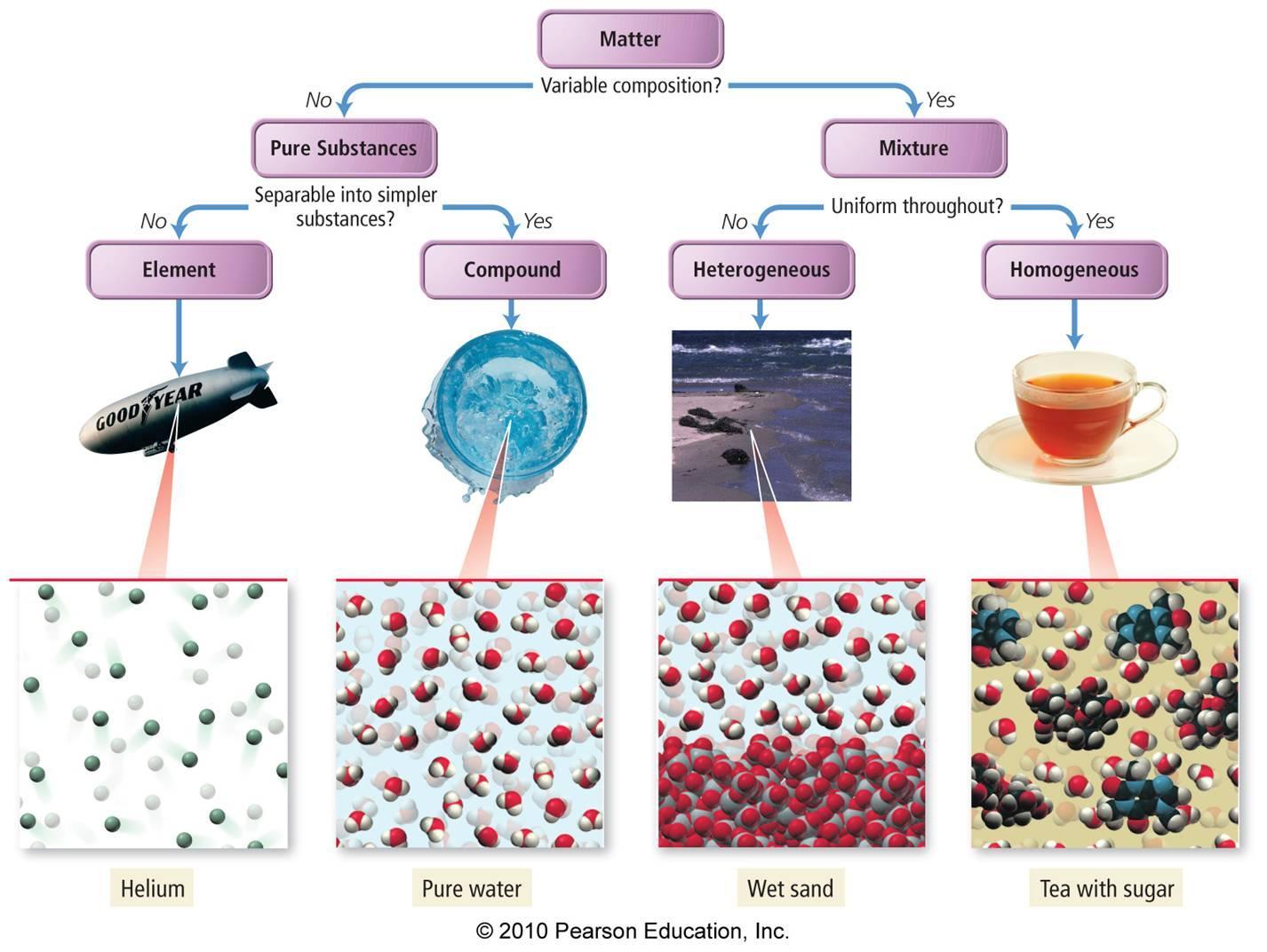 Classifying Matter Flow Chart Worksheet