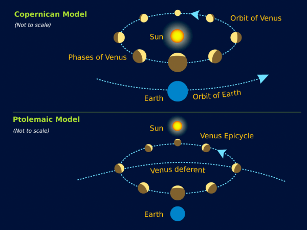 Solar system medieval to modern views 171 KaiserScience