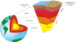 Earth's layered structure « KaiserScience