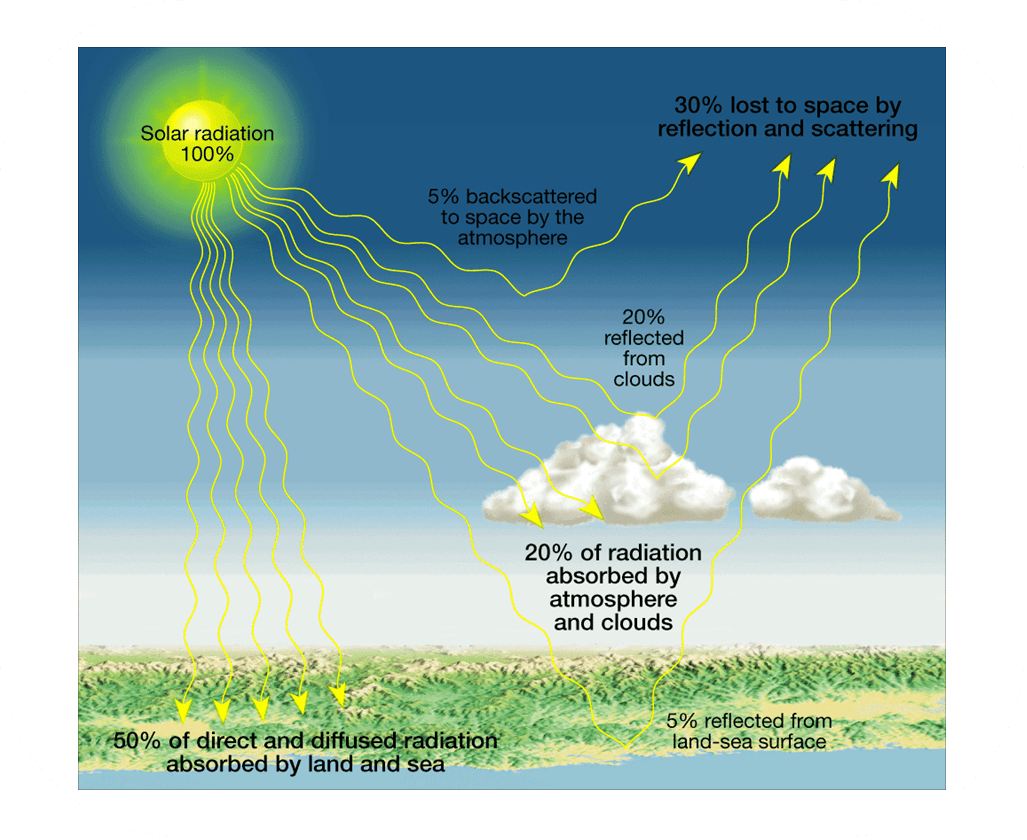 Energy Transfer In The Atmosphere Kaiserscience