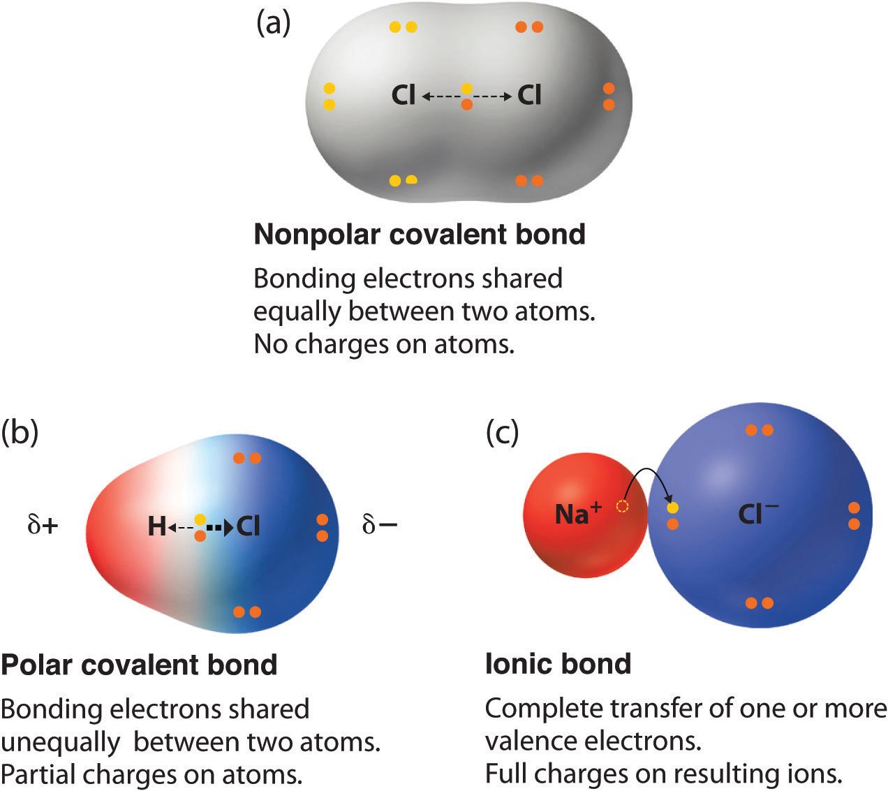 Ionic Bonds Kaiserscience