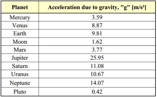 Gravity 171 KaiserScience