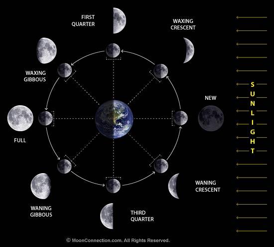Earth Moon system « KaiserScience