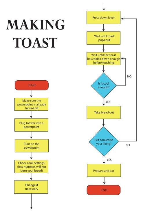 How To Make Toast | Flowchart | KAITLYN DURGALI