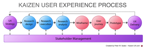 The Kaizen-UX Process: How to deliver outstanding digital experience 2016? – © Peter W. Szabo