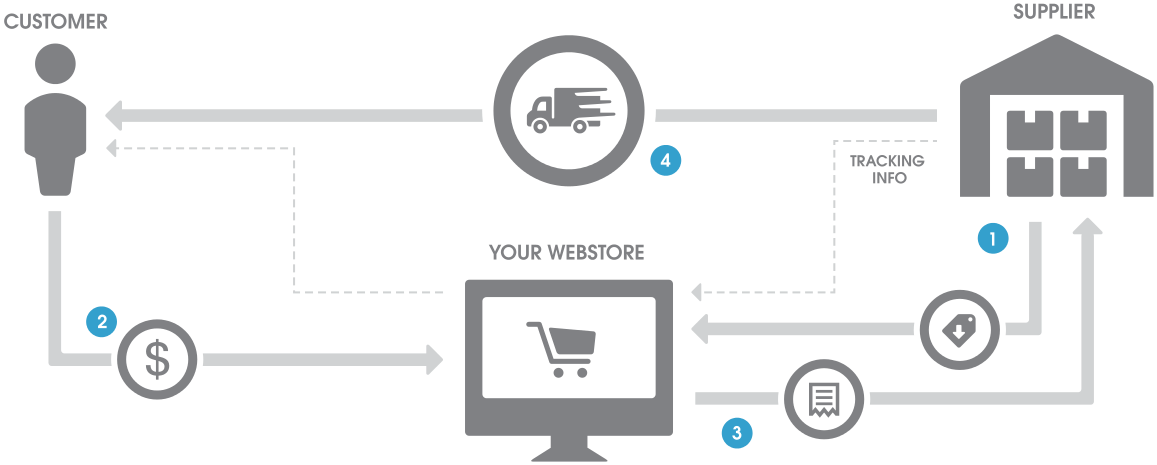 A Beginners Guide to Dropshipping and How to Begin Your