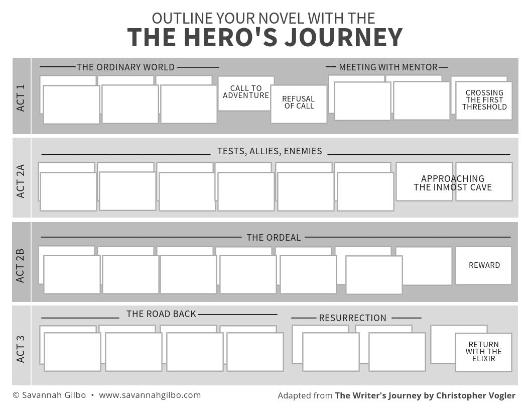The Hero S Journey Worksheet