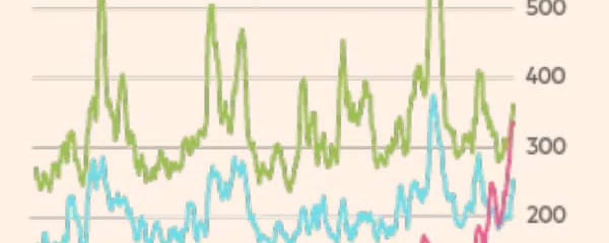 Weekly Perspectives:  Upward and Downward Spirals  🎢