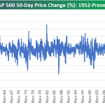 Weekly Perspectives:  Best Stock Market Ever