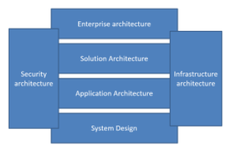 architect roles in the enterprise