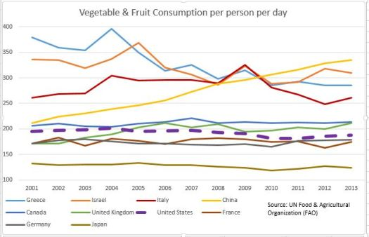 Vegetable consumption by country