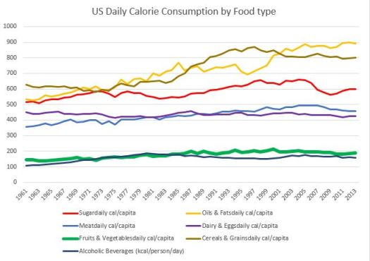 Line graph US food consumption