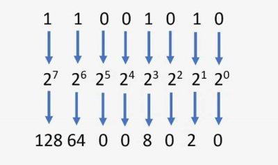 regulile de tranzacționare zilnice contează pentru criptomonede pentru ce este folosit codul binar