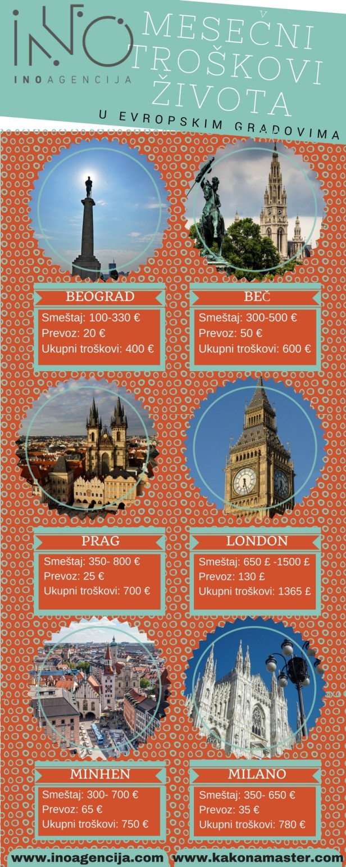 Evropski gradovi