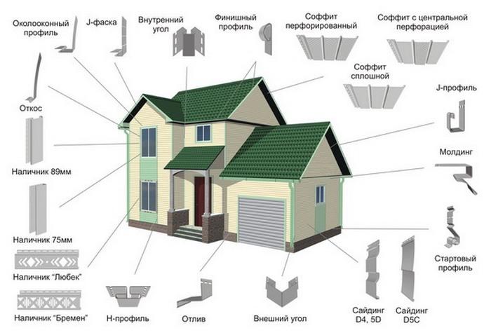 چقدر هزینه می شود تا سایدینگ خانه را ببینید