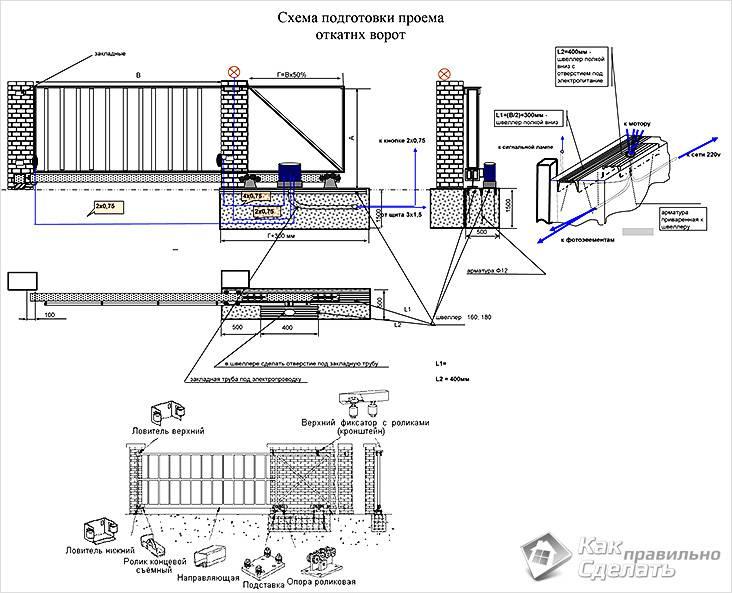 Schéma vrácení brány a otevírání