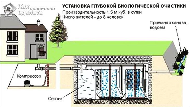 Схема установки биологической очистки