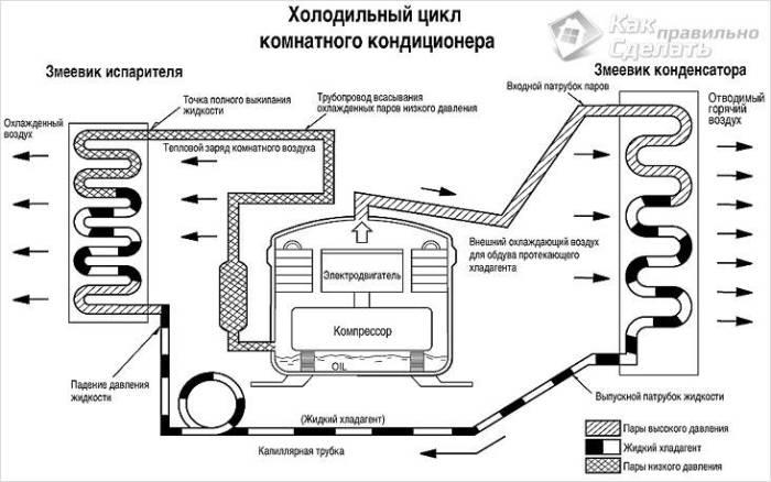Принципиальная схема фреонового цикла