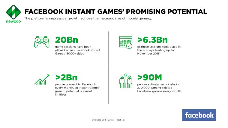 Facebook Instant Games Statistics