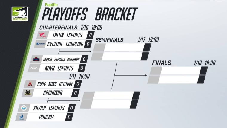 Overwatch Contenders Playoffs