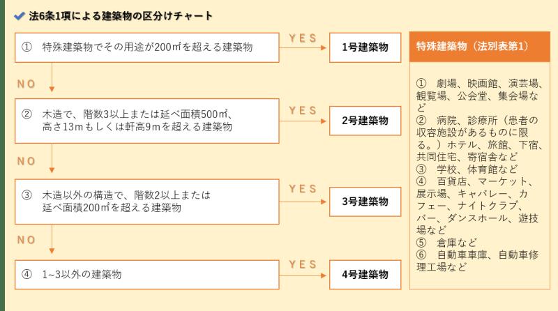 4号建築物_区分けチャート2