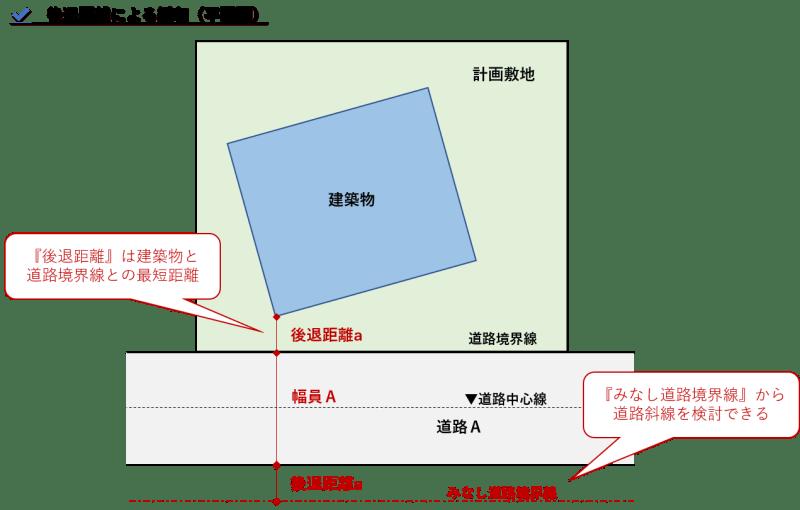 道路斜線緩和_後退距離(平面図)