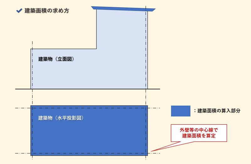 建築面積_求め方3