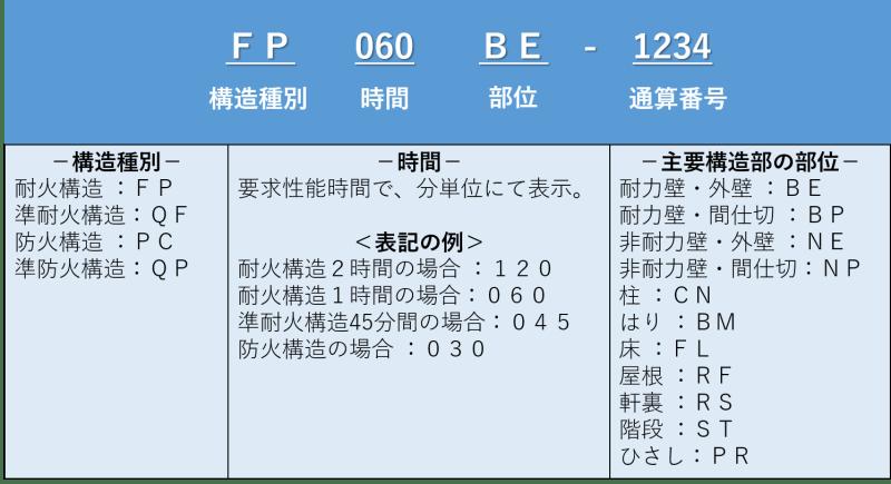 耐火構造_大臣認定