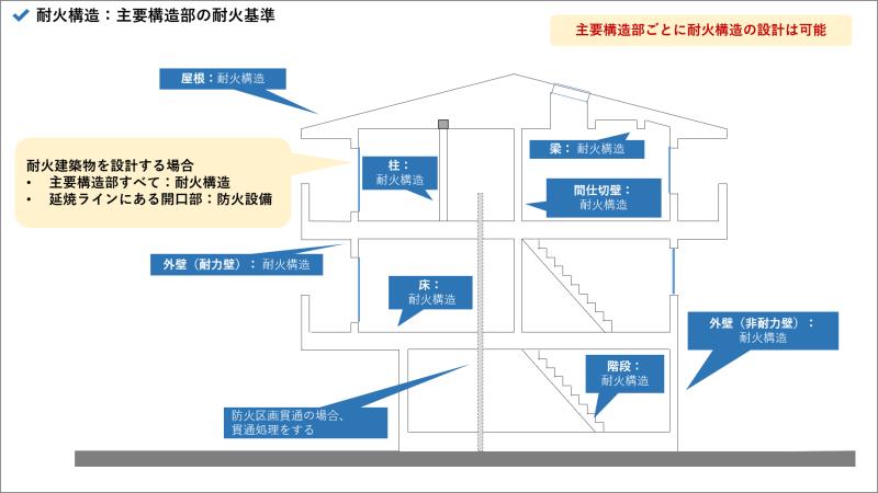 耐火構造_主要構造部