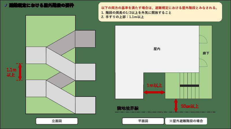 屋外階段_避難規定