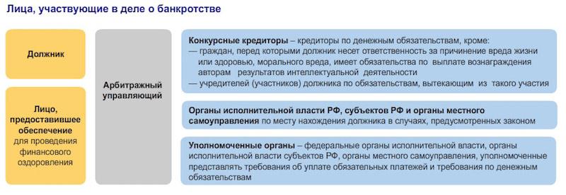 штрафные санкции в процедуре банкротства