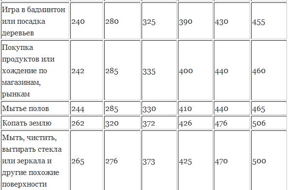 Таблица затрат калорий: ранжирование по разным видам ...
