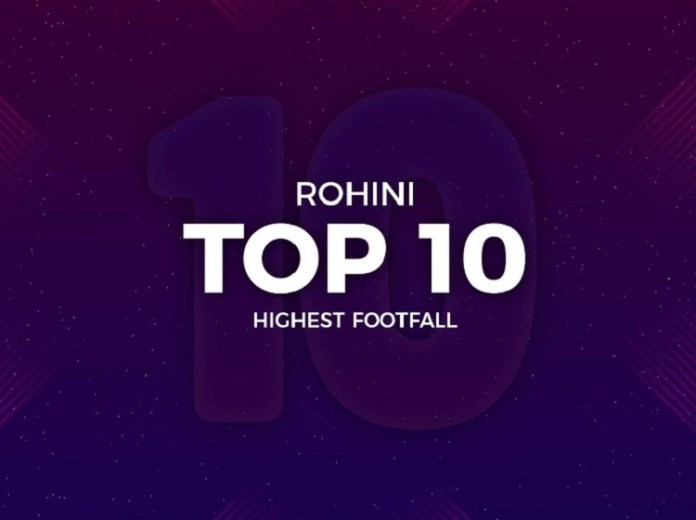 Top 10 Movies in Rohini