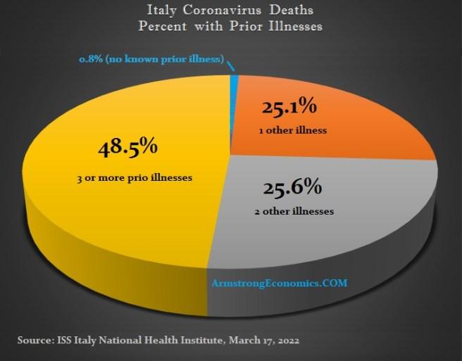COVID mortality