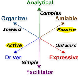 Active and Passive Behavior